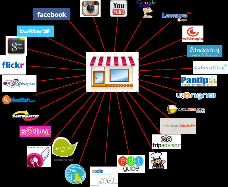Restaurant_Network